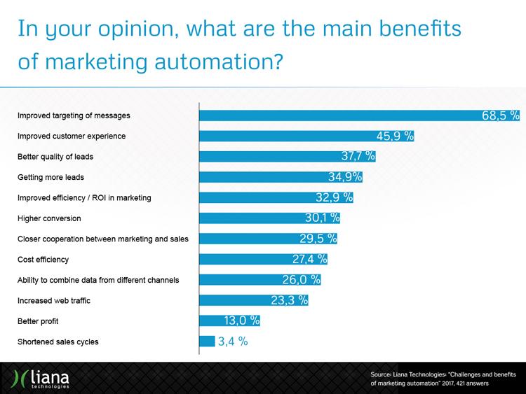 Was sind die größten Vorteile von Marketing-Automation?