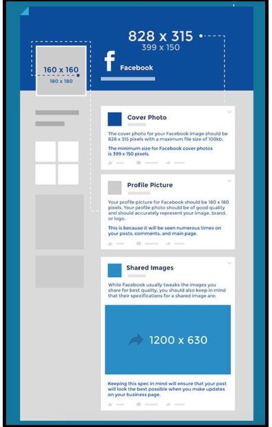 Die Inforgrafik umfasst eine Zusammenfassung aller Bildgrößen für Facebook, Twitter, LinkedIn, Pinterest, Tumbler, Google+ und Instagram mit Tipps für die Platzierung und Qualität.